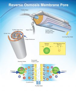 This illustration shows the process of reverse osmosis (RO), a water purification technology that uses a semipermeable membrane to remove ions, molecules, and larger particles from water.